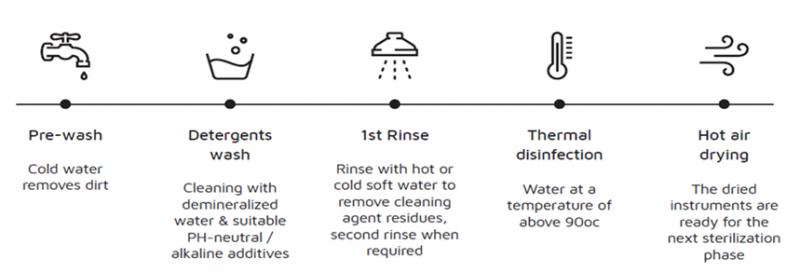 Quy trình làm sạch chất bẩn